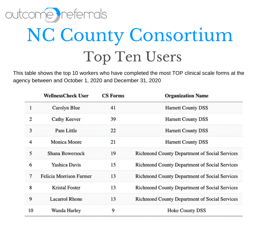 NCCC Top Ten Users