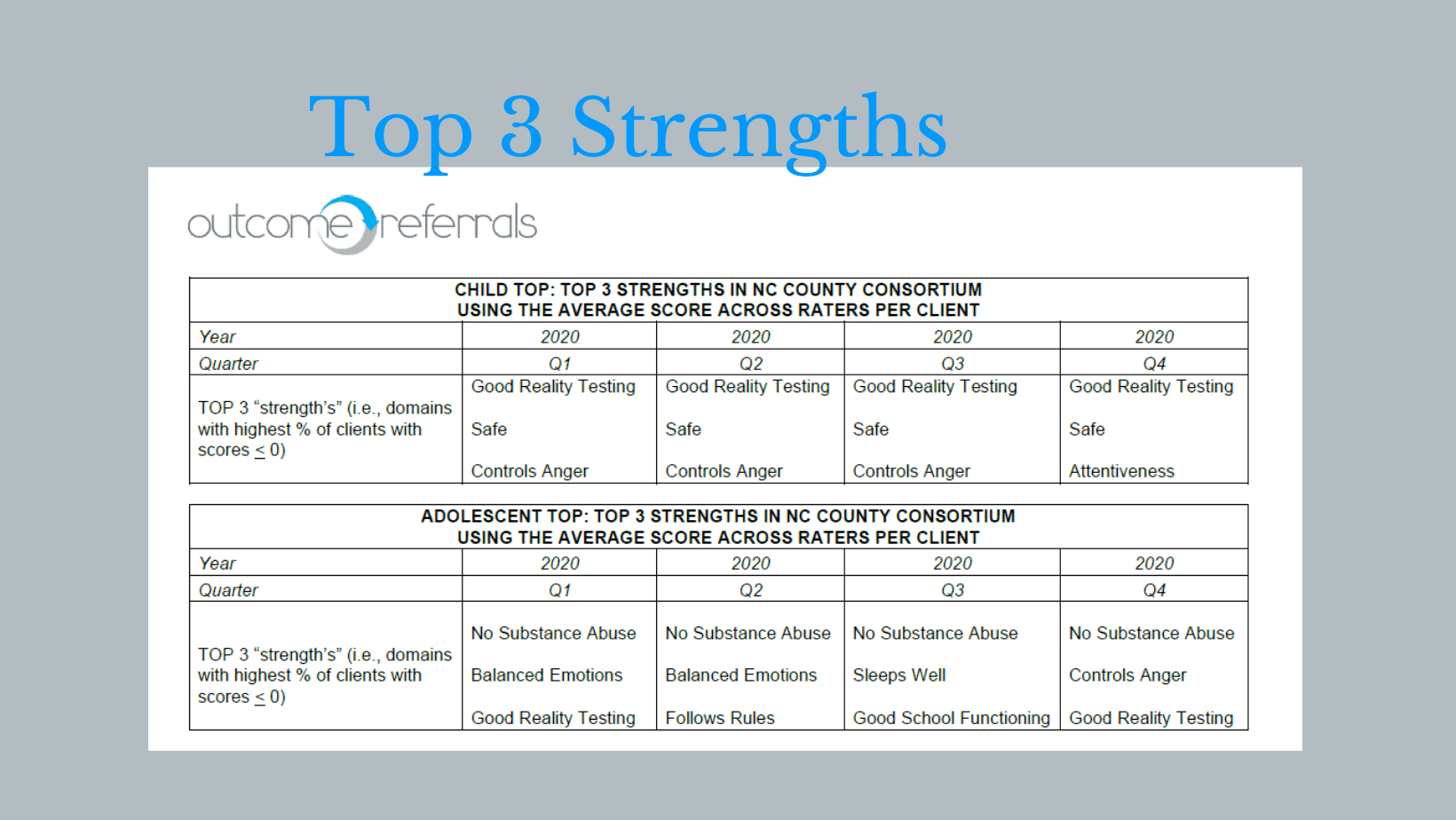 Top 3 Strengths
